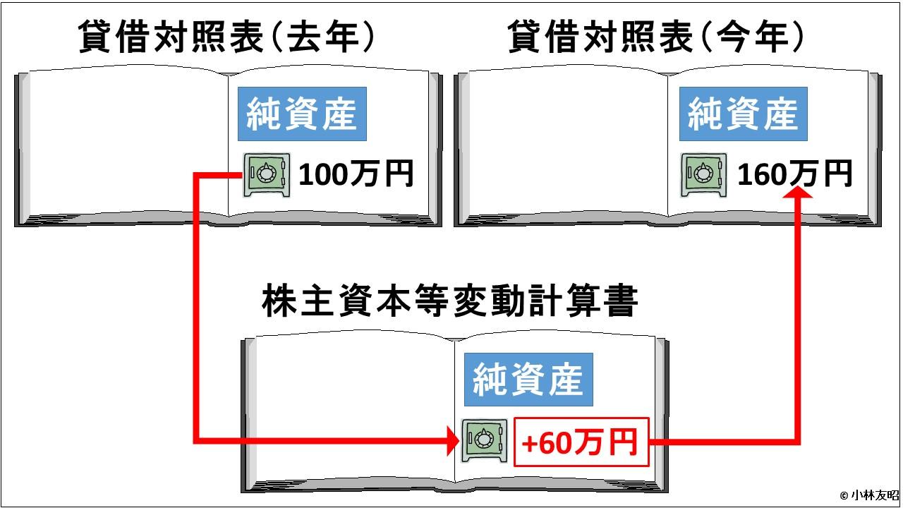 会計(基礎編)_株主資本等変動計算書とBSの関係