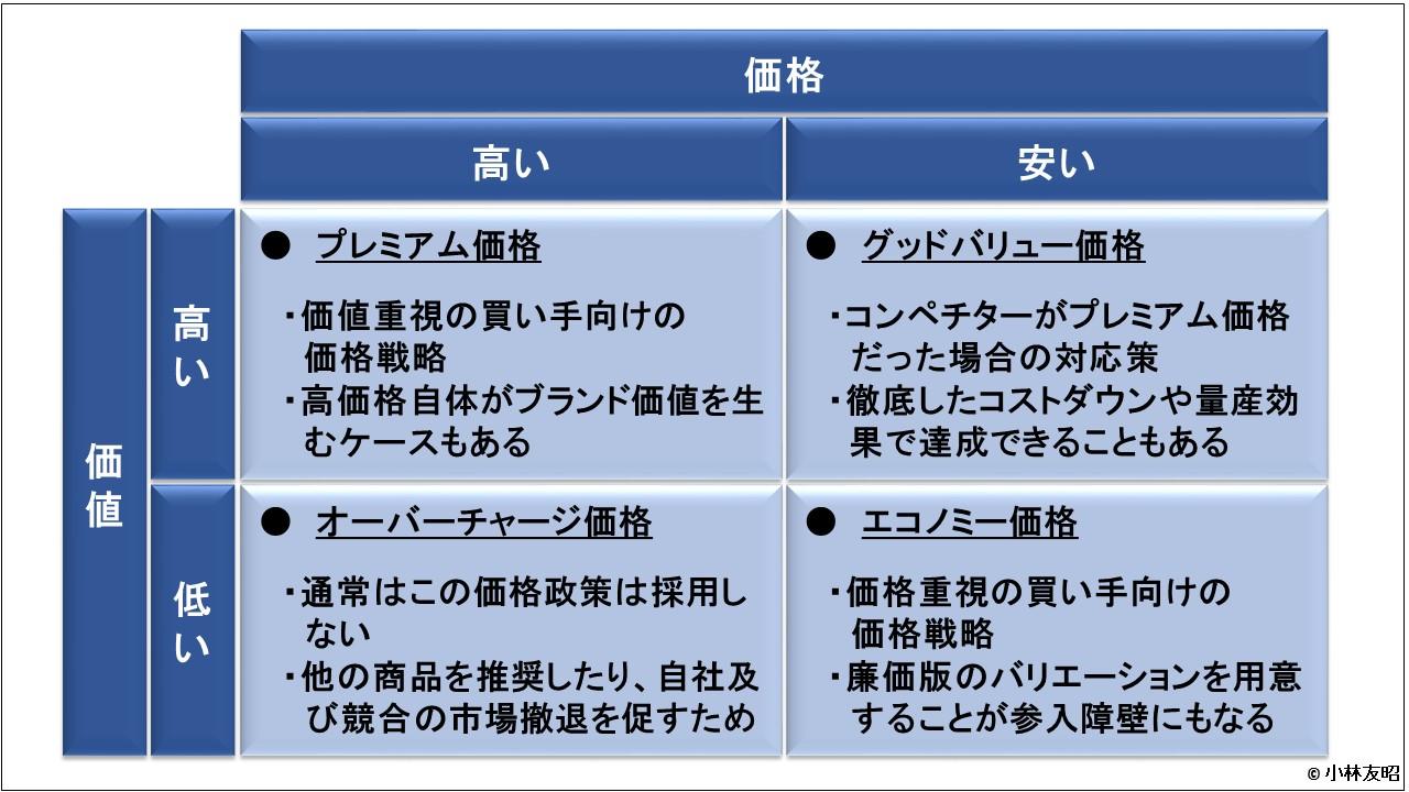 管理会計(基礎編)_バリュープライシングの例
