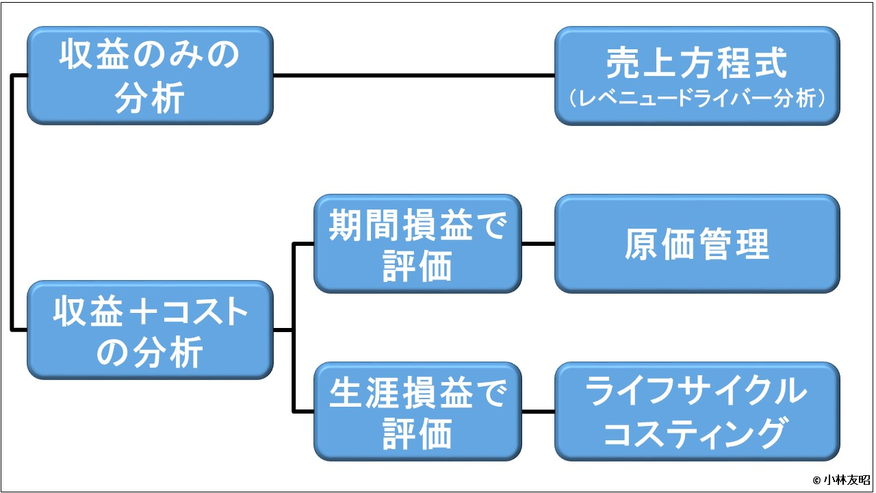 管理会計(基礎編)_値決めする際に使う管理会計ツール