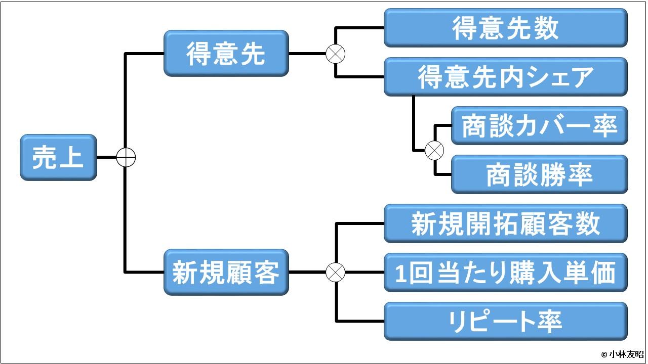 管理会計(基礎編)_売上方程式_生産財
