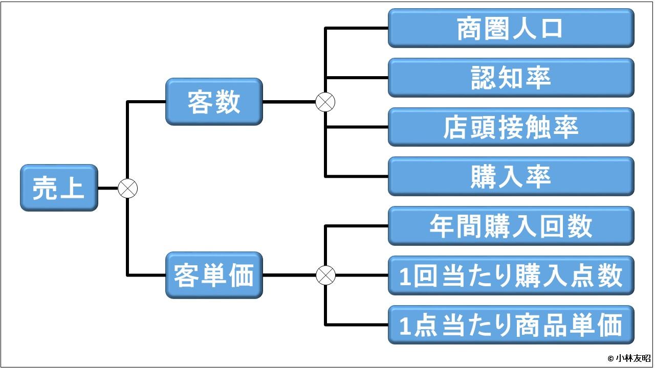 管理会計(基礎編)_売上方程式_消費財