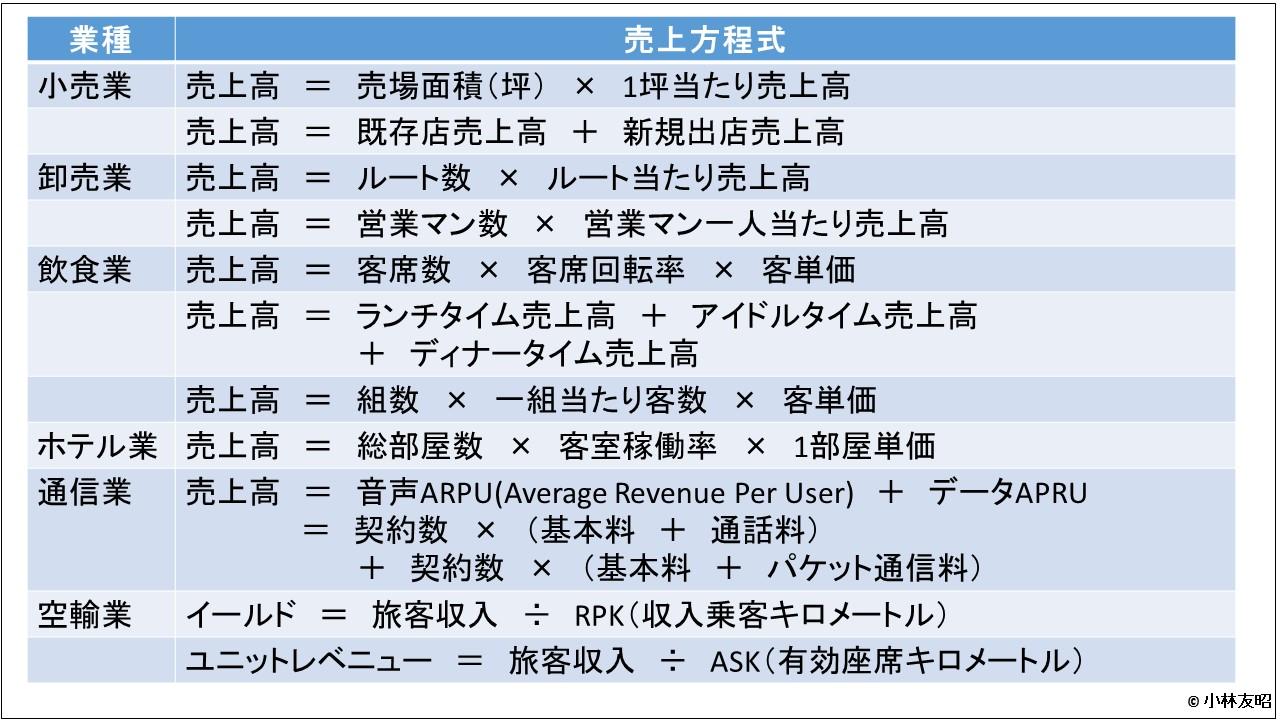 管理会計(基礎編)_売上方程式_業界別