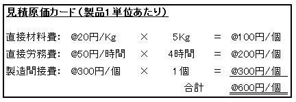 管理会計(基礎編)_見積原価カード