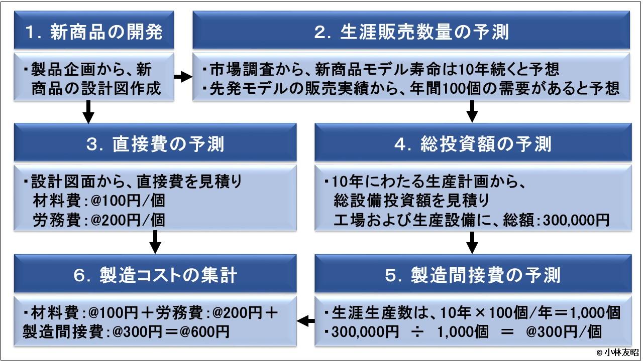 管理会計(基礎編)_コスト見積りプロセス