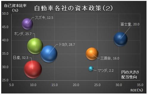 経営管理会計トピック_完成車メーカ_資本政策_グラフ2