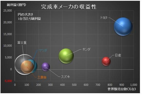 経営管理会計トピック_完成車メーカ_1台当たり純利益_日本_グラフ
