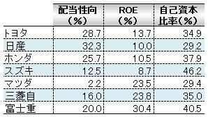 経営管理会計トピック_完成車メーカ_資本政策_数表