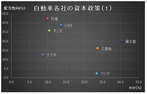 経営管理会計トピック_完成車メーカ_資本政策_グラフ1