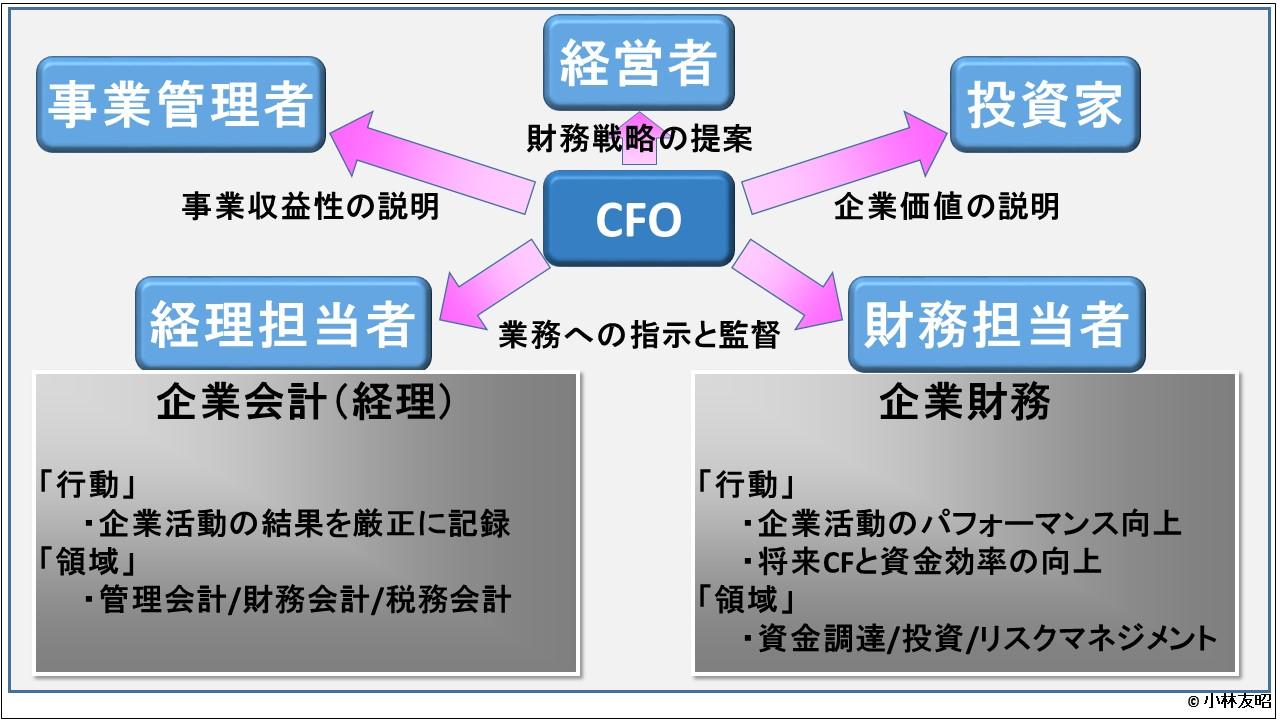 経営管理会計トピック_CFOのポジショニング