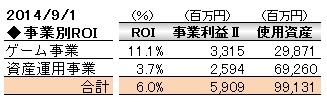 経営管理会計トピック_コーエーテクモ_セグメント別事業利益Ⅱ