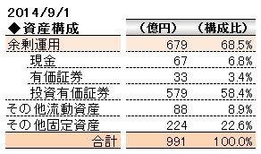 経営管理会計トピック_コーエーテクモ_資産構成