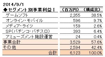 経営管理会計トピック_コーエーテクモ_セグメント別事業利益Ⅰ_数表
