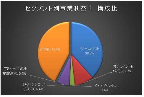 経営管理会計トピック_コーエーテクモ_セグメント別事業利益Ⅰ_グラフ