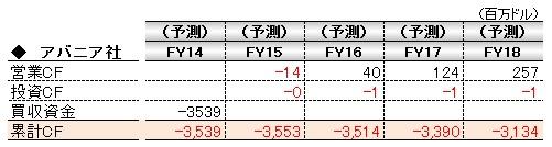 経営管理会計トピック_大塚HD_アバニア社予想CF_数表