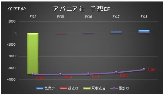 経営管理会計トピック_大塚HD_アバニア社予想CF_グラフ