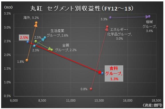 経営管理会計トピック_丸紅_セグメント別ROI_グラフ