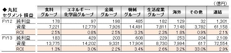 経営管理会計トピック_丸紅_セグメント別ROI_数表