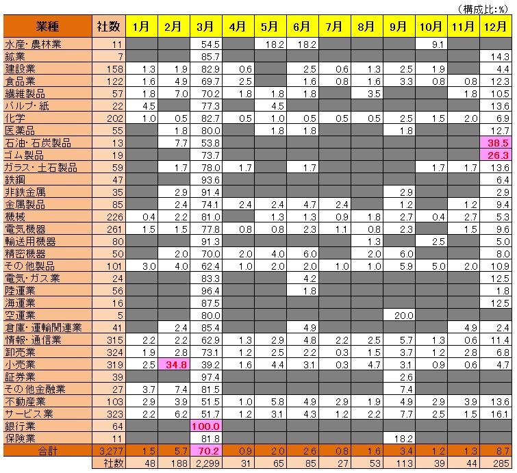 会計(基礎編)_決算月の分布