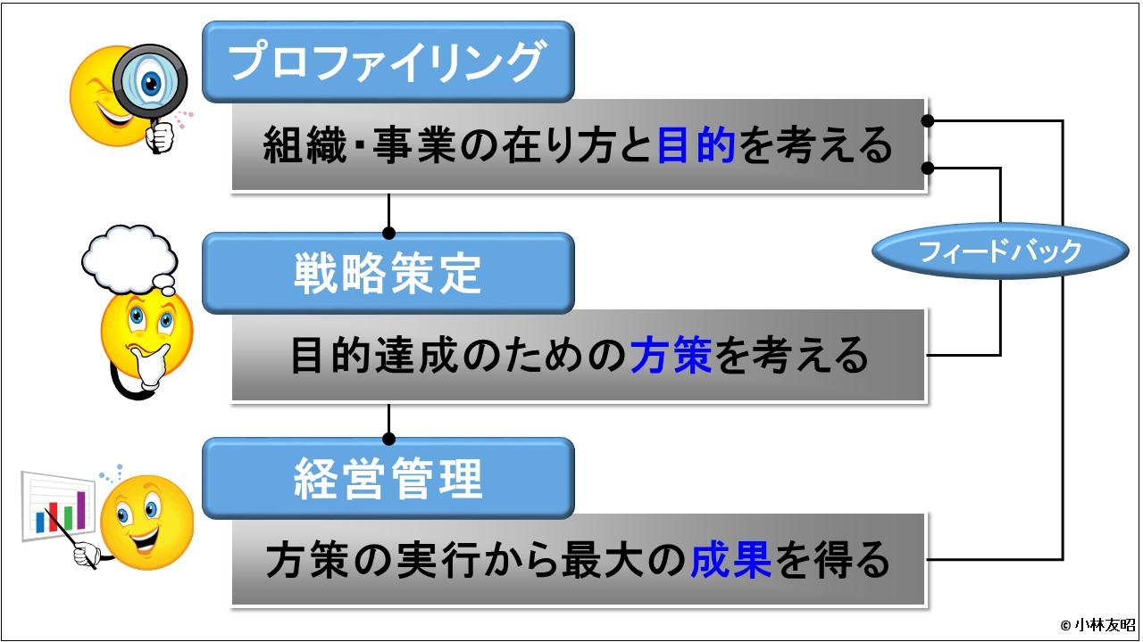 経営戦略(基礎編)_経営戦略のメタフレームワーク簡略図