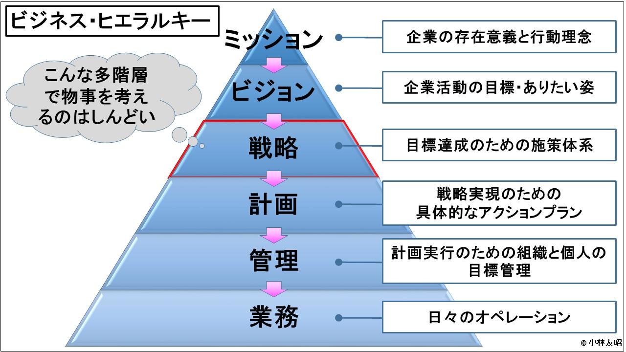 経営戦略(基礎編)_ビジネス・ヒエラルキー