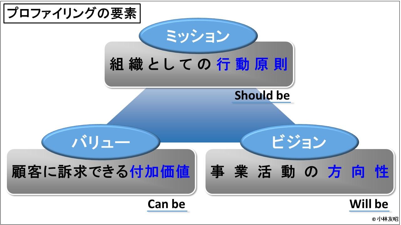 経営戦略(基礎編)_ミッション・バリュー・ビジョン