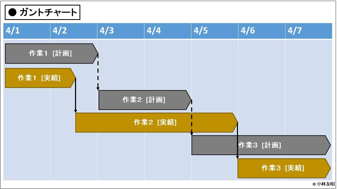 PM(基礎編)_ガントチャート
