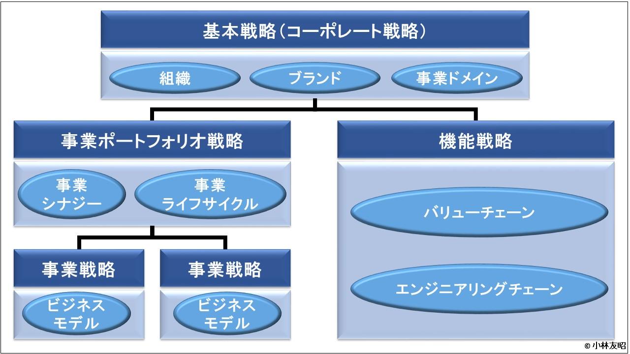 経営戦略(基礎編)_経営戦略のかたち
