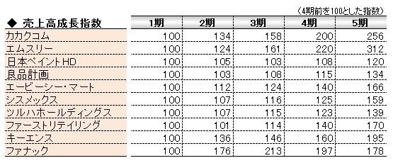 経営管理会計トピック_売上高成長指数_数表