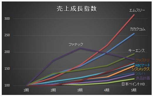 経営管理会計トピック_売上高成長指数_グラフ