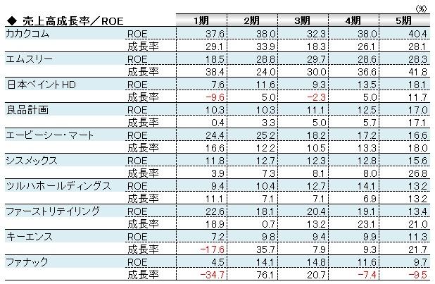 経営管理会計トピック_売上高成長率とROE_数表