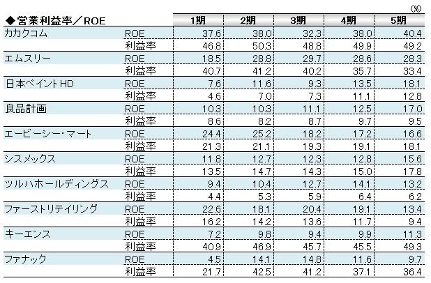 経営管理会計トピック_営業利益率とROE_数表