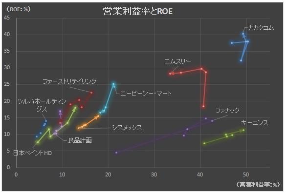 経営管理会計トピック_営業利益率とROE_グラフ