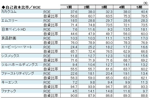 経営管理会計トピック_自己資本比率とROE_数表