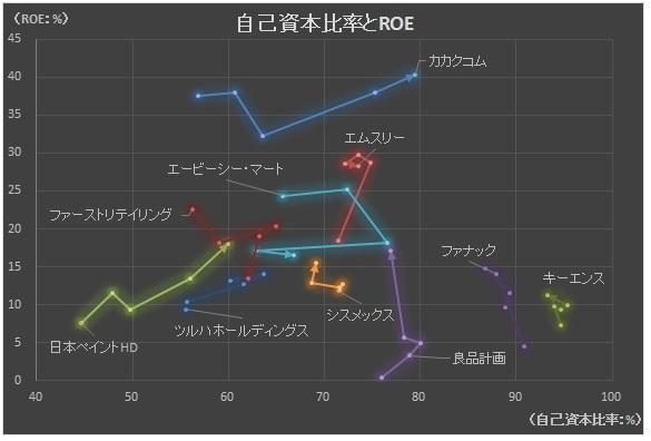経営管理会計トピック_自己資本比率とROE_グラフ