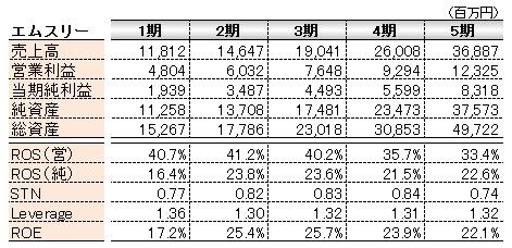 経営管理会計トピック_エムスリー5か年ROE推移_数表