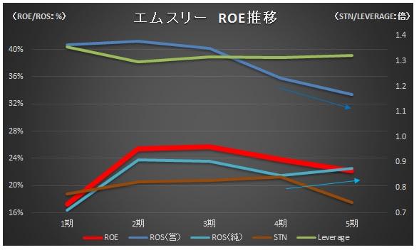 経営管理会計トピック_エムスリー5か年ROE推移_グラフ