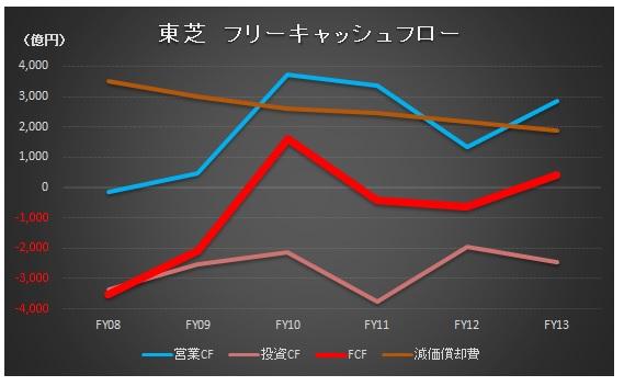経営管理会計トピック_東芝_FCF_グラフ