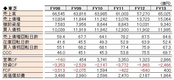 経営管理会計トピック_東芝_CCC_数表