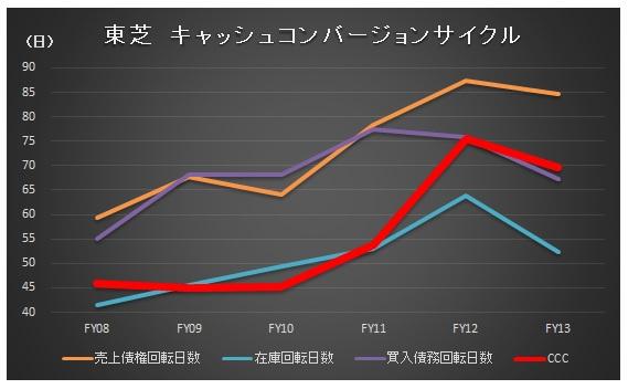 経営管理会計トピック_東芝_CCC_グラフ