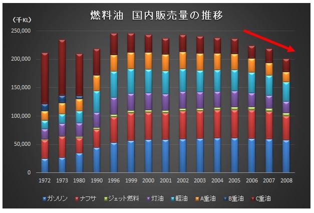 経営管理会計トピック_石油製品販売量の推移_グラフ