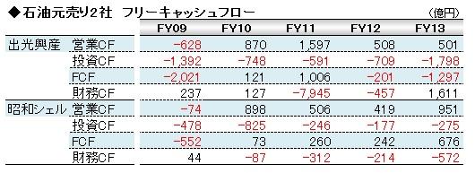 経営管理会計トピック_出光興産&昭和シェル_FCF_数表