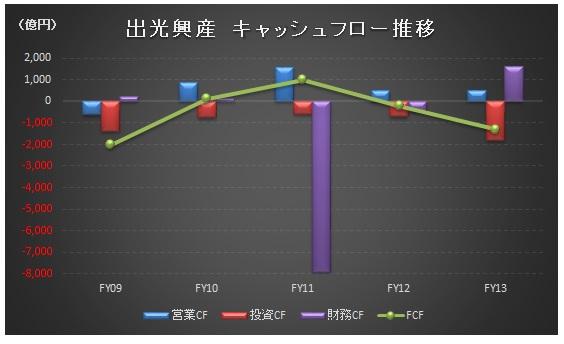 経営管理会計トピック_出光興産_FCF_グラフ