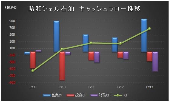 経営管理会計トピック_昭和シェル_FCF_グラフ