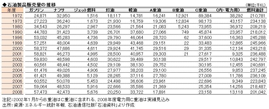 経営管理会計トピック_石油製品販売量の推移_数表