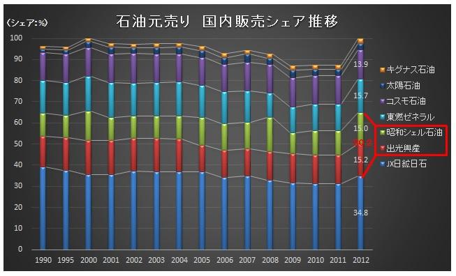 経営管理会計トピック_石油元売りシェア_グラフ
