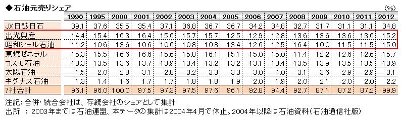 経営管理会計トピック_石油元売りシェア_数表