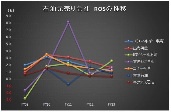経営管理会計トピック_石油元売りROS_グラフ