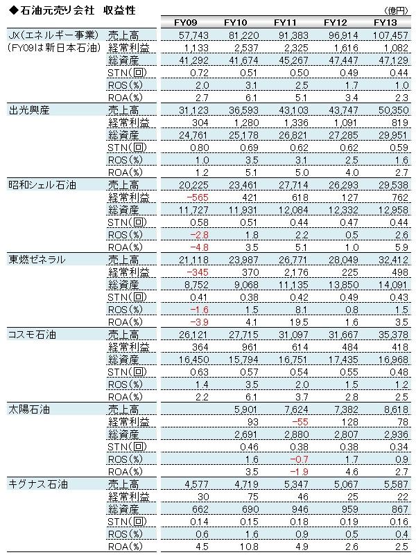 経営管理会計トピック_石油元売り収益性_数表