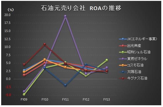 経営管理会計トピック_石油元売りROA_グラフ