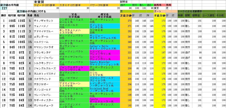 2012青葉賞